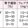 訪問リハビリテーション わかりやすい血液データー ②(腎機能)