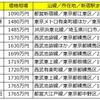 新宿駅まで30分圏内の中古マンション価格相場が安い駅ランキング<シングル編>