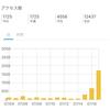 ブログ記事数100達成 アクセス数が急上昇!
