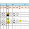 【データ分析】2018/09/16-中山-9R-汐留特別芝2000