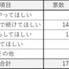 「櫻井翔くんの個人仕事について」アンケート集計結果!