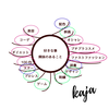 【スクー】マインドマップの教科書 入門編 2-1【学んだ事】