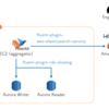 Aurora のスロークエリログを Fluentd 経由で Amazon Elasticsearch Service に転送する