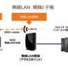 【(無線LAN)親機と子機】とは、無線LANを構築するのが親機、利用するのが子機