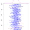 平均値の信頼区間のシミュレーションプロット