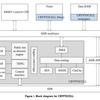 nRF52840 CryptoCell 310を使った乱数生成サンプルコードの解析