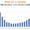 東京都 新型コロナ 614人感染確認 5週間前の感染者数は759人