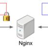 nginxのngx_stream_ssl_moduleでTLS終端+WebSocket負荷分散