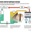 ギ酸系燃料電池の開発成功