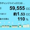 3月分の茂原市本納1号発電所のチェンジコイン合計は59,555CCでした!