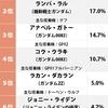 ガンダム・ランキング~オールド・タイプ編の発表
