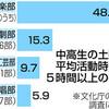 中高吹奏楽部5割 土曜に5時間活動 文化部活動調査 - 東京新聞(2018年10月14日)