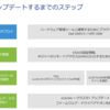 vSAN 7 アップデート!詳細編 ② vSphere Lifecycle Manager(vLCM)のセットアップ
