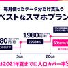 楽天UN-LIMIT6がでての20GB未満帯の比較/ahamo,povo 20GB2,980円にときめかなかった方向け
