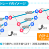 【FX】トラッキングトレード-FX自動売買