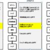TABOK粗読による自動化の座学 - カテゴリー4「テスト自動化フレームワーク」(2)