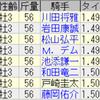第59回きさらぎ賞(GIII)