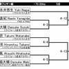 明日は関東選手権です。