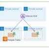 Amazon ECSをInternal ALB公開する基本構成のCloudformation