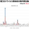 「令和3年4月7日18時時点の厚生労働省発表新型コロナウイルス感染症の国内発生動向、東京都の数字に注目!」