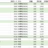 【株】2021年3月の株状況