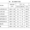 鳥取市の大規模風力発電事業の問題点(3)  -風車騒音による健康被害の実態-