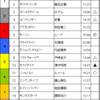 フェブラリーステークス&小倉大賞典予想 2017/2/19(日)