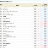 祝・アスカネット、レカム、リミックスポイント、ヤマシンフィルタの金利がダウン!!SBI貸株金利変更(2019/02/12~)