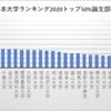 日本大学ランキング2019-2020トップ50%論文部門