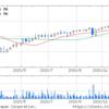 TONE(株) (5967) 予想 株価チャート