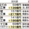 <税を追う>辺野古工費280億円増 契約変更、発注数の7割 - 東京新聞(2019年2月17日)