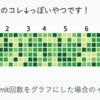 草APIサービス Pixela を使って目薬の回数をiPhoneで記録出来るようにした