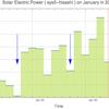 太陽光発電の出力のグラフ: 1月  | sys5-hisashi