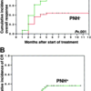 再生不良性貧血とPNH血球(CD59-、CD55-)