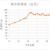 【統計ニュース解説】小泉進次郎大臣も取るという育休、取得率は増えてるの?