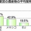 TPP問題-市田さんの質問