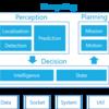 AutowareにおけるObject Trackingアルゴリズムの紹介