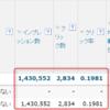 速攻100万PV?YDNの1円集客効果が半端ない。