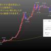 2020年2月第4週の米ドル見通しチャート分析|環境認識、FX初心者