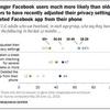 フェイスブックのスキャンダル後、米国の若者の44%がアプリを削除