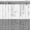 FGO日記(空の境界イベントもなるべく周回したくないので全力で計画を立てていた2月17日)