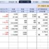 予想的中!日本株は今日が買場だった。これで含み損益はようやくチャラ…