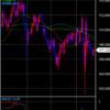 ドル円投資戦略 2020/05/18