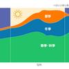 日本の電力を調整するVPP(仮想発電所)という技術
