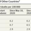 米国と他国における新型コロナウイルス感染症(COVID-19)の超過死亡