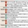 「森友・加計」依然うやむや 語らぬ首相 批判の野党 - 東京新聞(2017年10月16日)