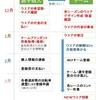 来シーズンのJBCF(全日本実業団自転車競技連盟)への登録希望は12月中に欲しい理由(当チーム希望以外の方にも拡散希望)