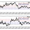 6/6(木) 10年分まとめて確認。為替&ETF長期トレンドチャート