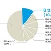 Qセルズは、2017年度日本国内 総出荷量No.1の実力