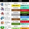 """【第4回CCS""""予選全勝""""構築】7世代ボルトガブハッサム【報告書在中】"""
